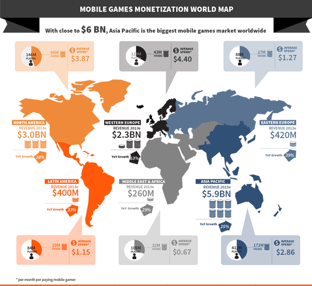 Mobile Games Market to Double in Size